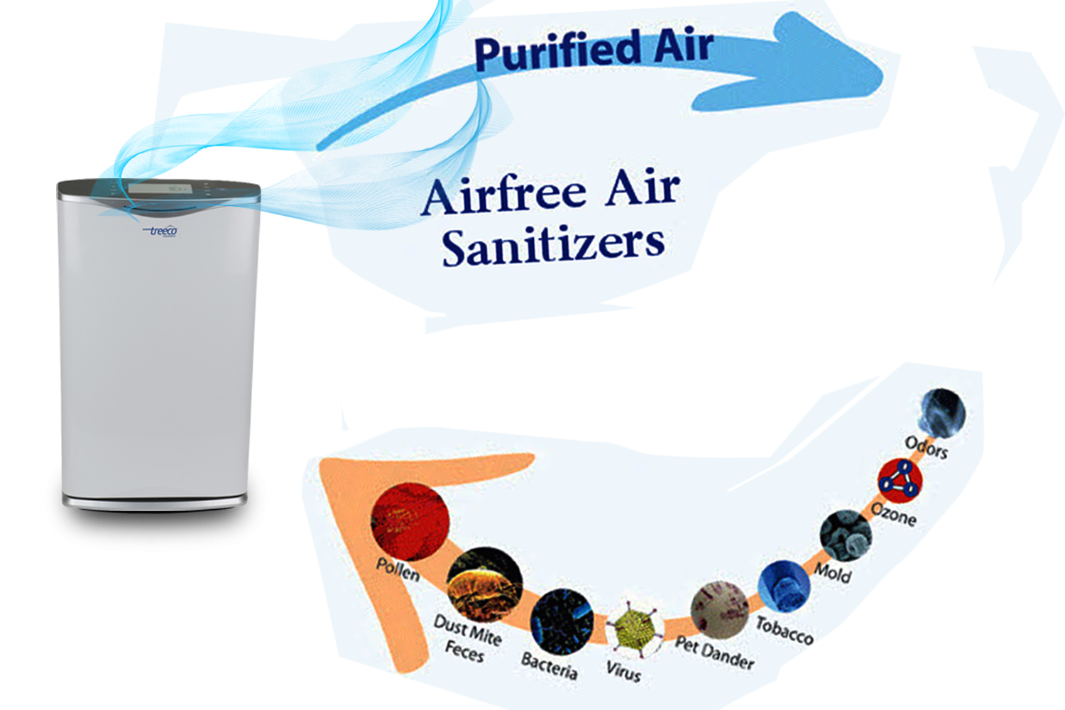 6 ways to Choose The Best Air Purifier
