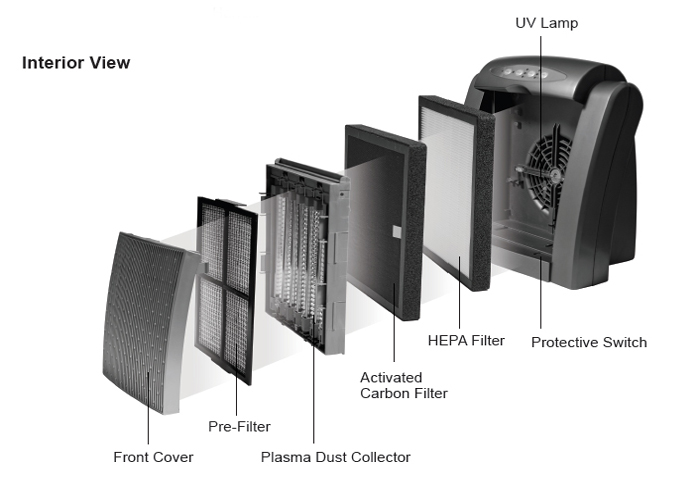 Explaining the parts of an Air Purifier