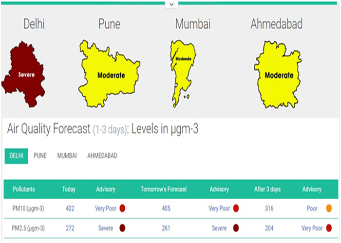 Air Quality Forecast Levels